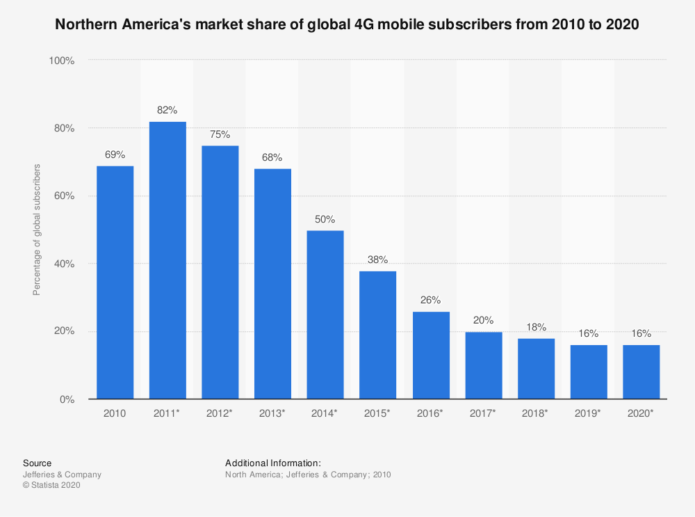 Statistic: Northern America's market share of global 4G mobile subscribers from 2010 to 2020 | Statista