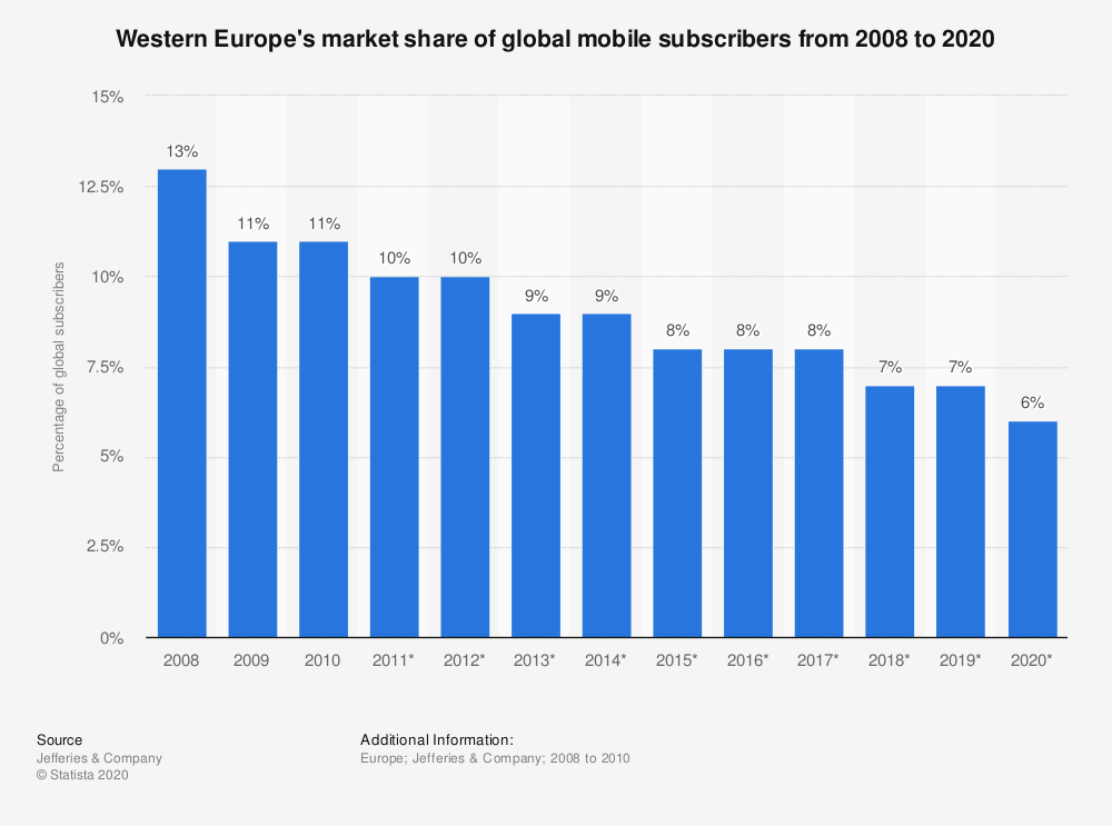 Statistic: Western Europe's market share of global mobile subscribers from 2008 to 2020   Statista