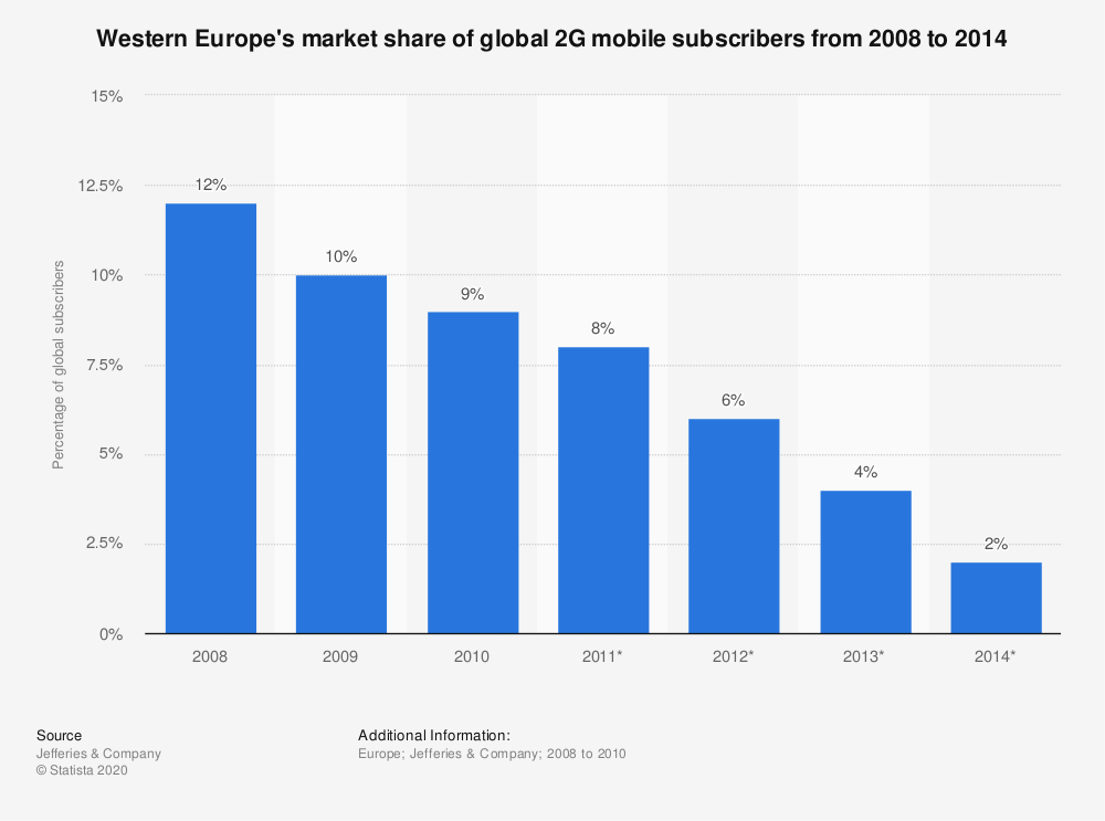 Statistic: Western Europe's market share of global 2G mobile subscribers from 2008 to 2014   Statista