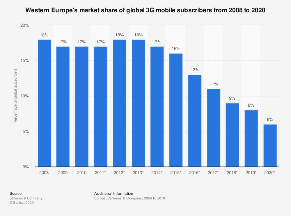 Statistic: Western Europe's market share of global 3G mobile subscribers from 2008 to 2020   Statista