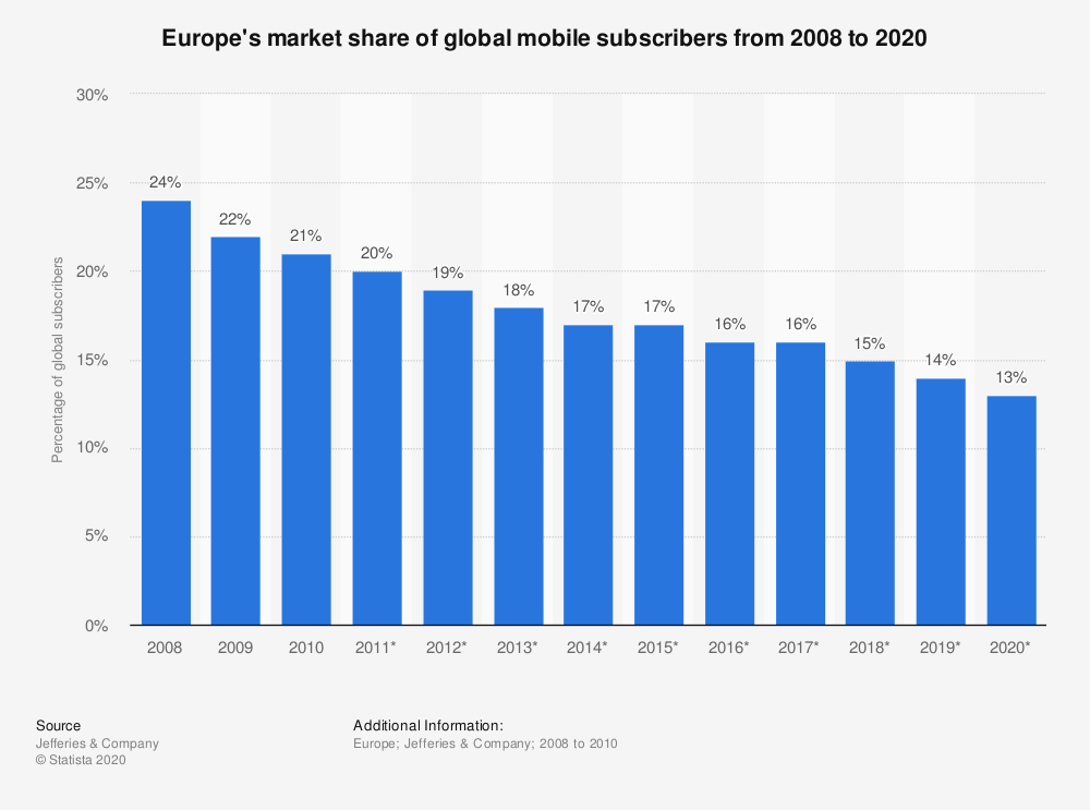 Statistic: Europe's market share of global mobile subscribers from 2008 to 2020 | Statista