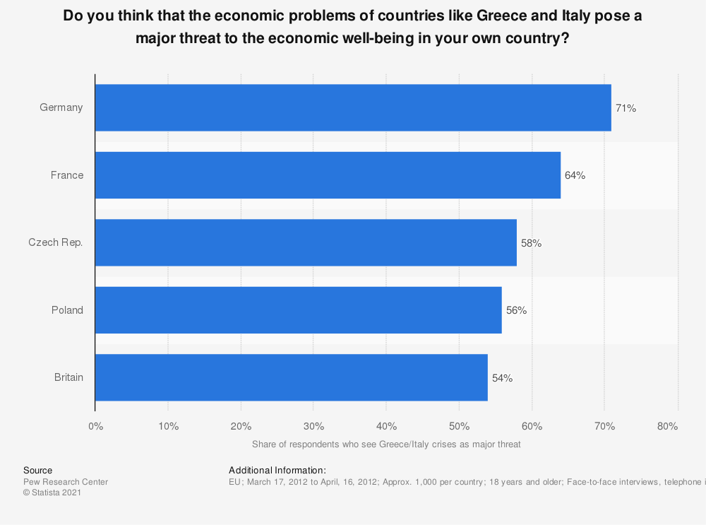 Statistic: Do you think that the economic problems of countries like Greece and Italy pose a major threat to the economic well-being in your own country? | Statista