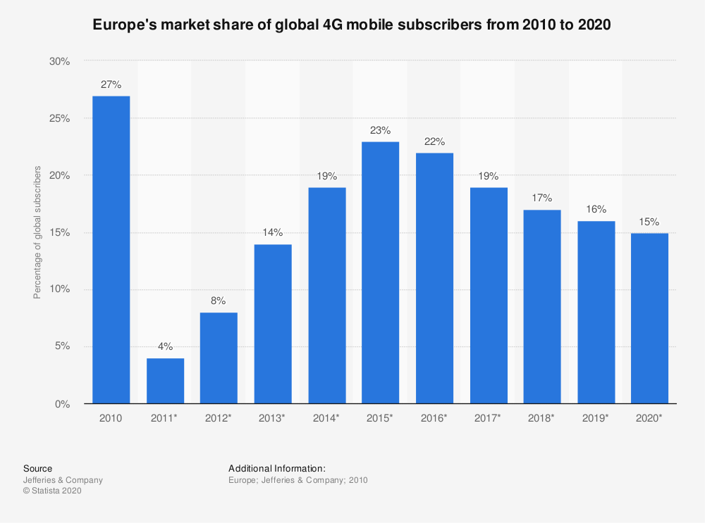 Statistic: Europe's market share of global 4G mobile subscribers from 2010 to 2020 | Statista