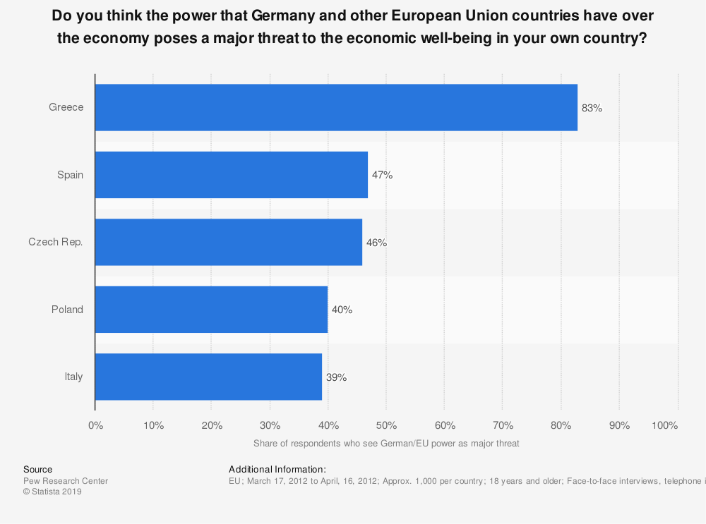 Statistic: Do you think the power that Germany and other European Union countries have over the economy poses a major threat to the economic well-being in your own country? | Statista