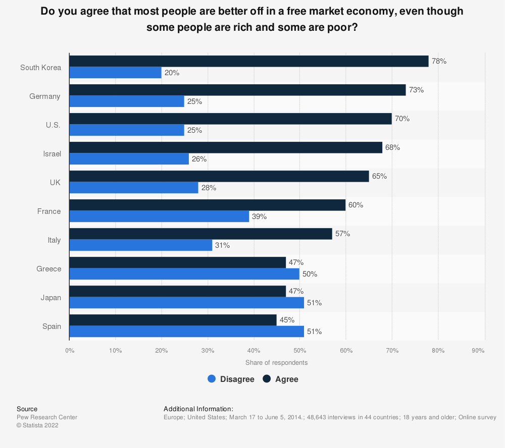 Statistic: Do you agree that most people are better off in a free market economy, even though some people are rich and some are poor? | Statista