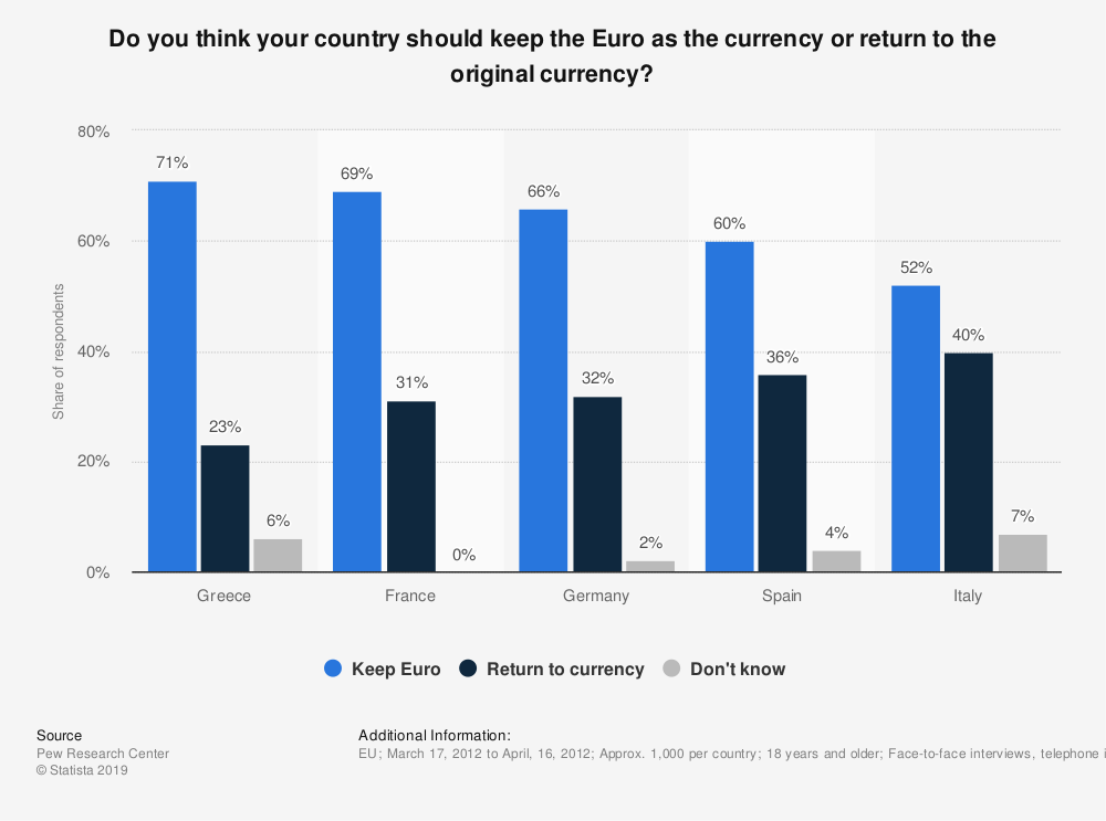 Statistic: Do you think your country should keep the Euro as the currency or return to the original currency? | Statista