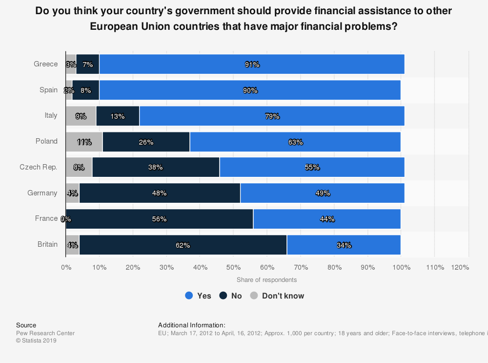 Statistic: Do you think your country's government should provide financial assistance to other European Union countries that have major financial problems? | Statista