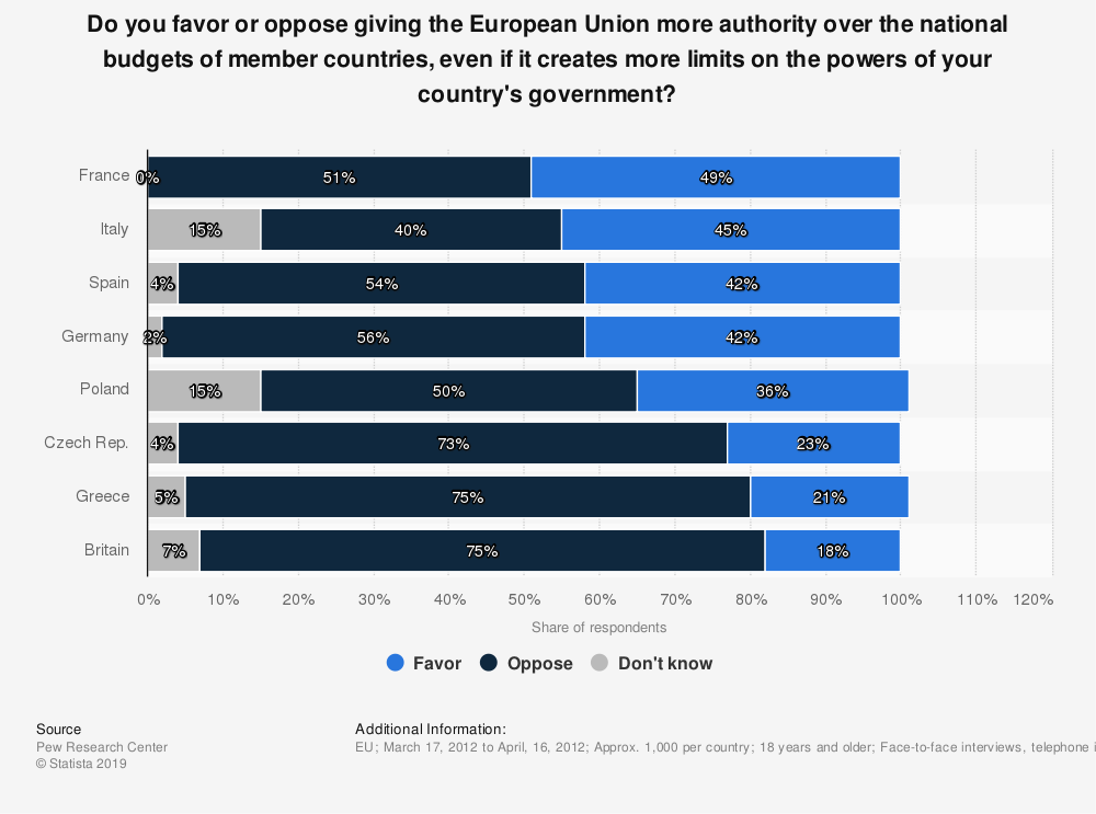 Statistic: Do you favor or oppose giving the European Union more authority over the national budgets of member countries, even if it creates more limits on the powers of your country's government? | Statista