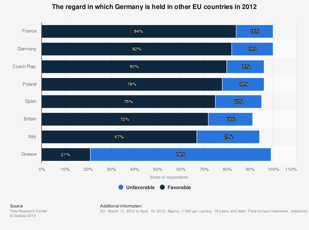 Statistic: The regard in which Germany is held in other EU countries in 2012 | Statista