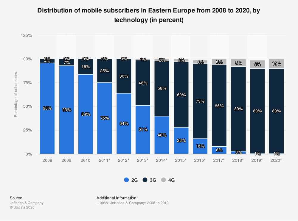 Statistic: Distribution of mobile subscribers in Eastern Europe from 2008 to 2020, by technology (in percent) | Statista