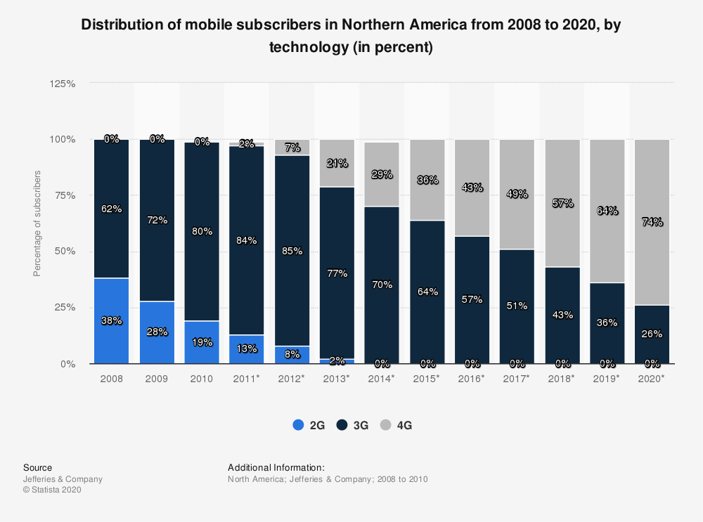 Statistic: Distribution of mobile subscribers in Northern America from 2008 to 2020, by technology (in percent) | Statista