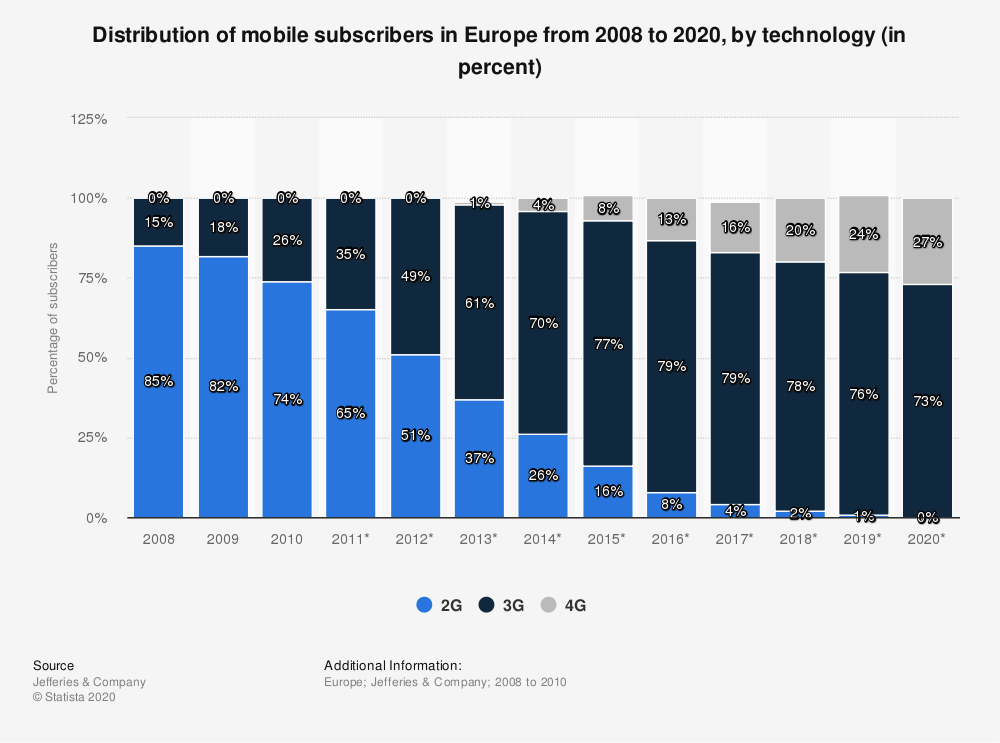 Statistic: Distribution of mobile subscribers in Europe from 2008 to 2020, by technology (in percent) | Statista