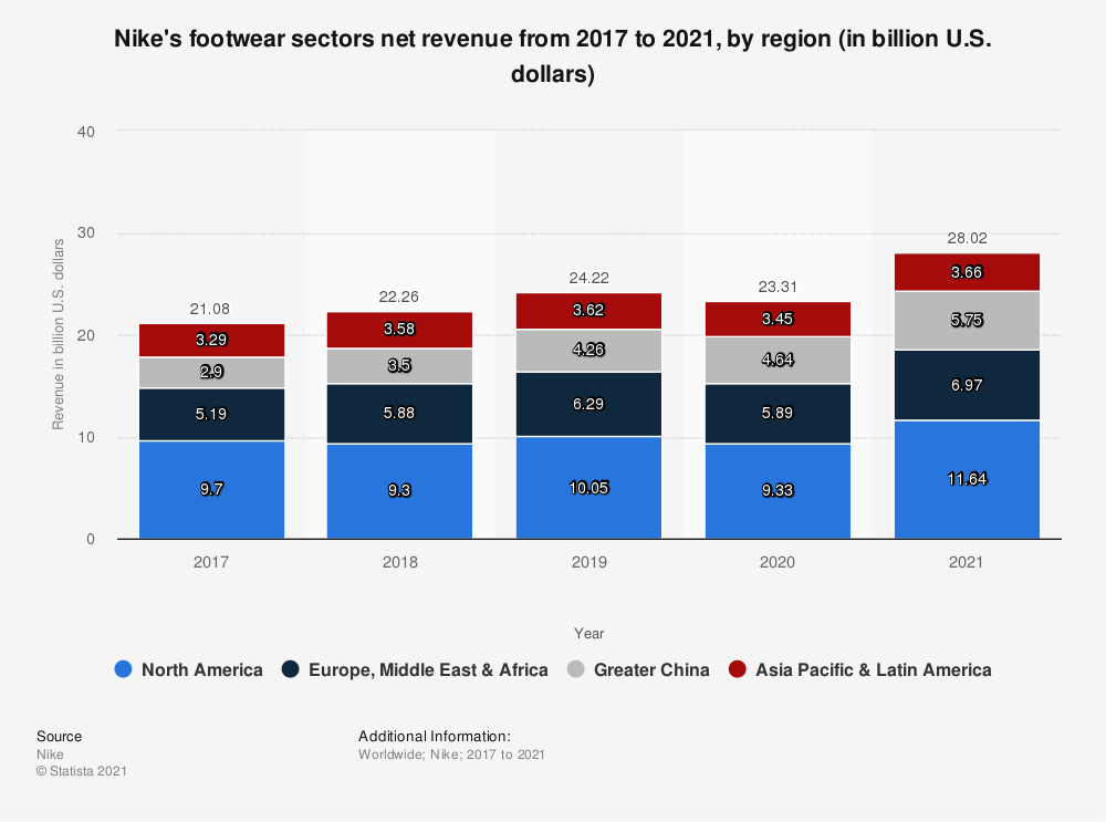 Statistic: Nike's footwear sectors net revenue from 2017 to 2020, by region (in billion U.S. dollars) | Statista