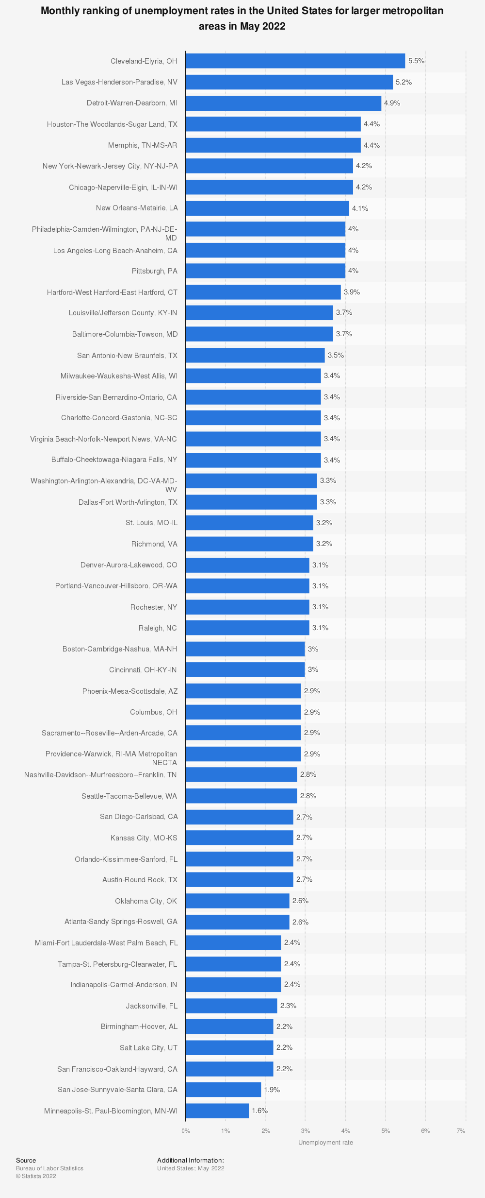 Statistic: Monthly ranking of unemployment rates in the United States for larger metropolitan areas in February 2019 | Statista