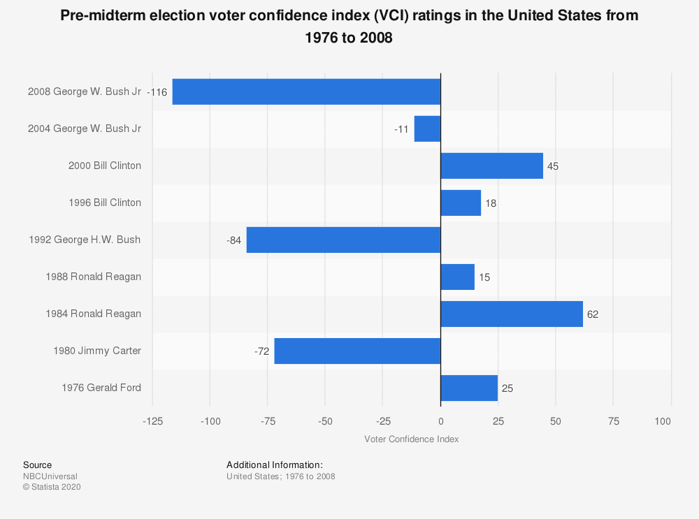 Statistic: Pre-midterm election voter confidence index (VCI) ratings in the United States from 1976 to 2008 | Statista