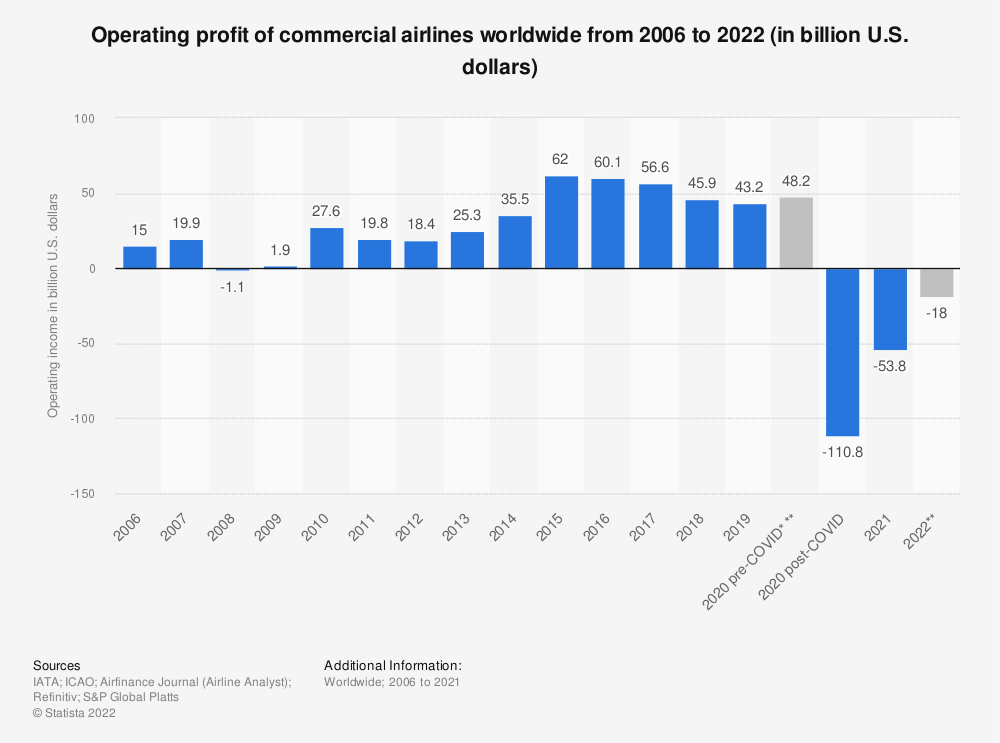 Statistic: Operating profit of commercial airlines worldwide from 2006 to 2020 (in billion U.S. dollars) | Statista