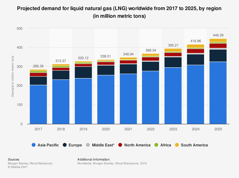 Statistic: Projected demand for liquid natural gas (LNG) worldwide from 2017 to 2025, by region (in million metric tons) | Statista