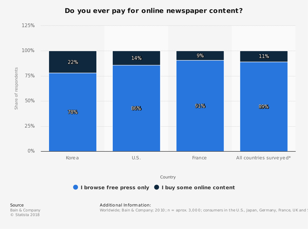 Statistic: Do you ever pay for online newspaper content? | Statista