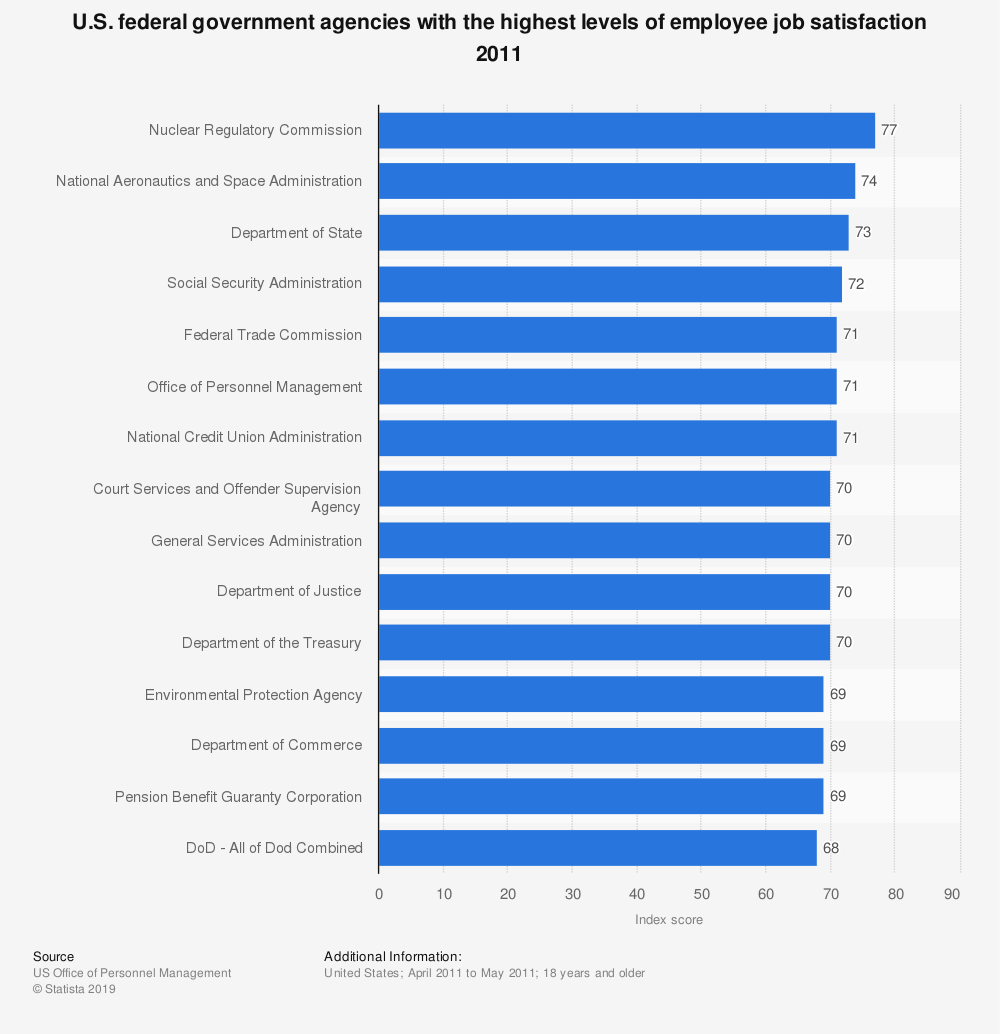 Statistic: U.S. federal government agencies with the highest levels of employee job satisfaction 2011 | Statista