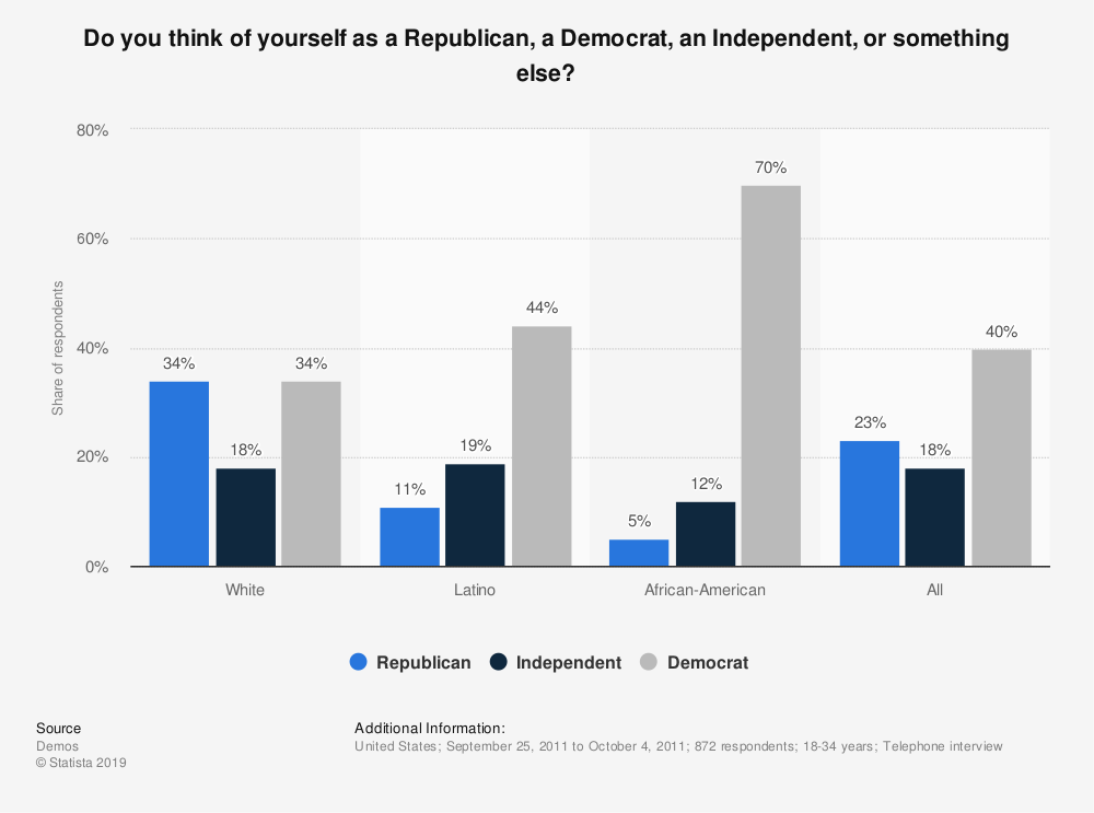 Statistic: Do you think of yourself as a Republican, a Democrat, an Independent, or something else? | Statista