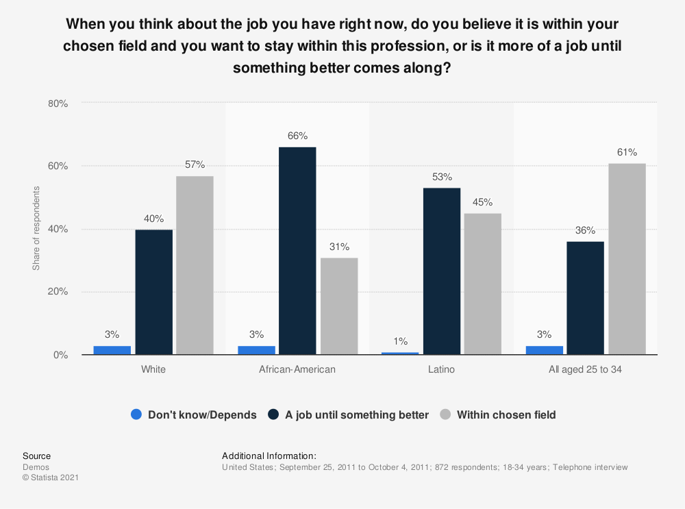 Statistic: When you think about the job you have right now, do you believe it is within your chosen field and you want to stay within this profession, or is it more of a job until something better comes along? | Statista