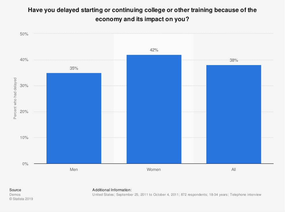 Statistic: Have you delayed starting or continuing college or other training because of the economy and its impact on you? | Statista