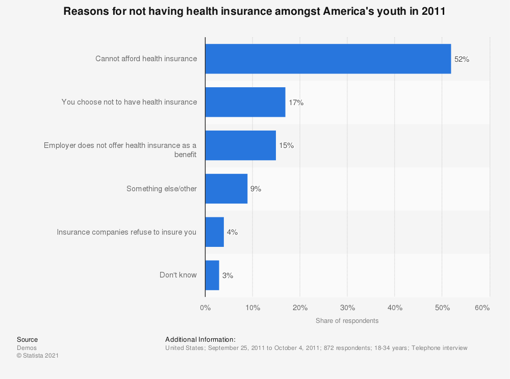 Statistic: Reasons for not having health insurance amongst America's youth in 2011 | Statista