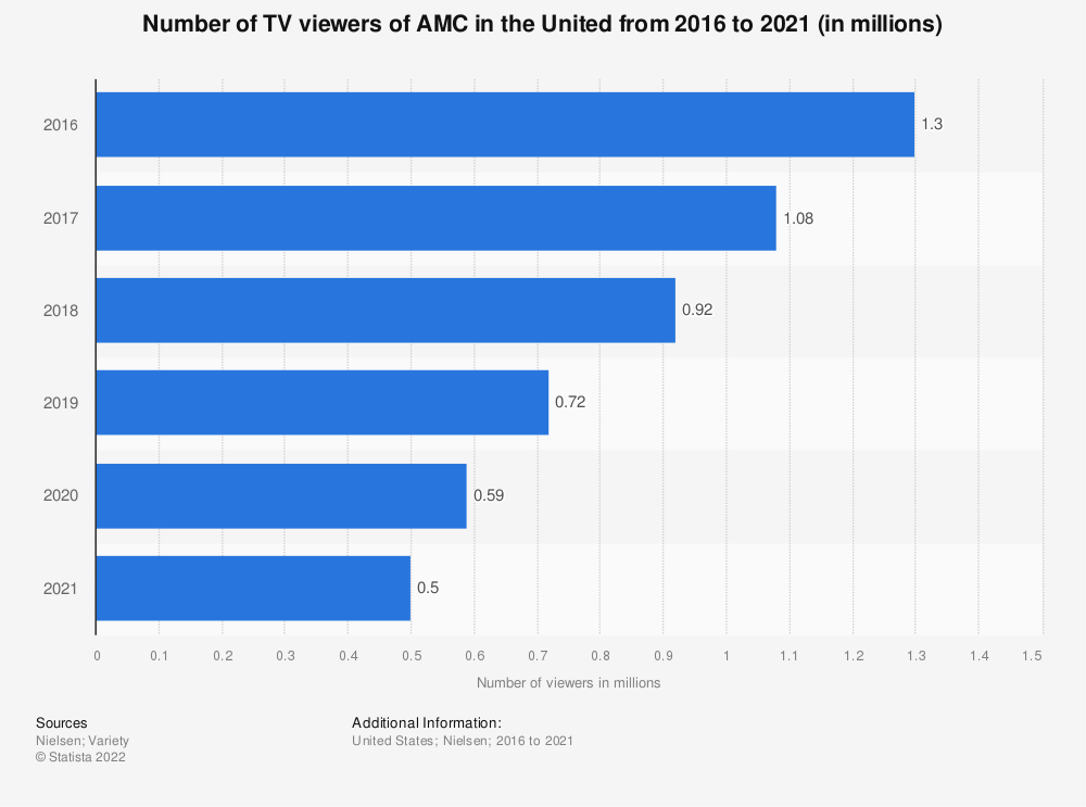 Statistic: Number of TV viewers of AMC in the United from 2016 to 2019 (in millions) | Statista