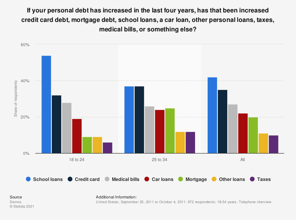 Statistic: If your personal debt has increased in the last four years, has that been increased credit card debt, mortgage debt, school loans, a car loan, other personal loans, taxes, medical bills, or something else? | Statista