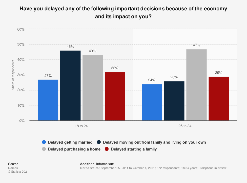 Statistic: Have you delayed any of the following important decisions because of the economy and its impact on you? | Statista