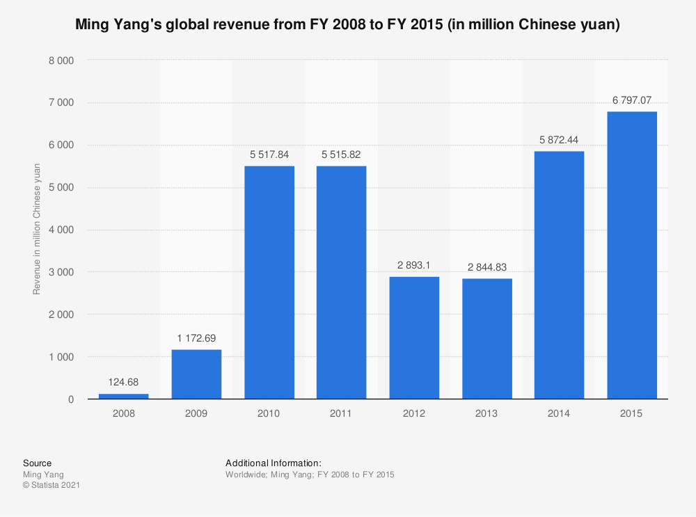 Statistic: Ming Yang's global revenue from FY 2008 to FY 2015 (in million Chinese yuan) | Statista