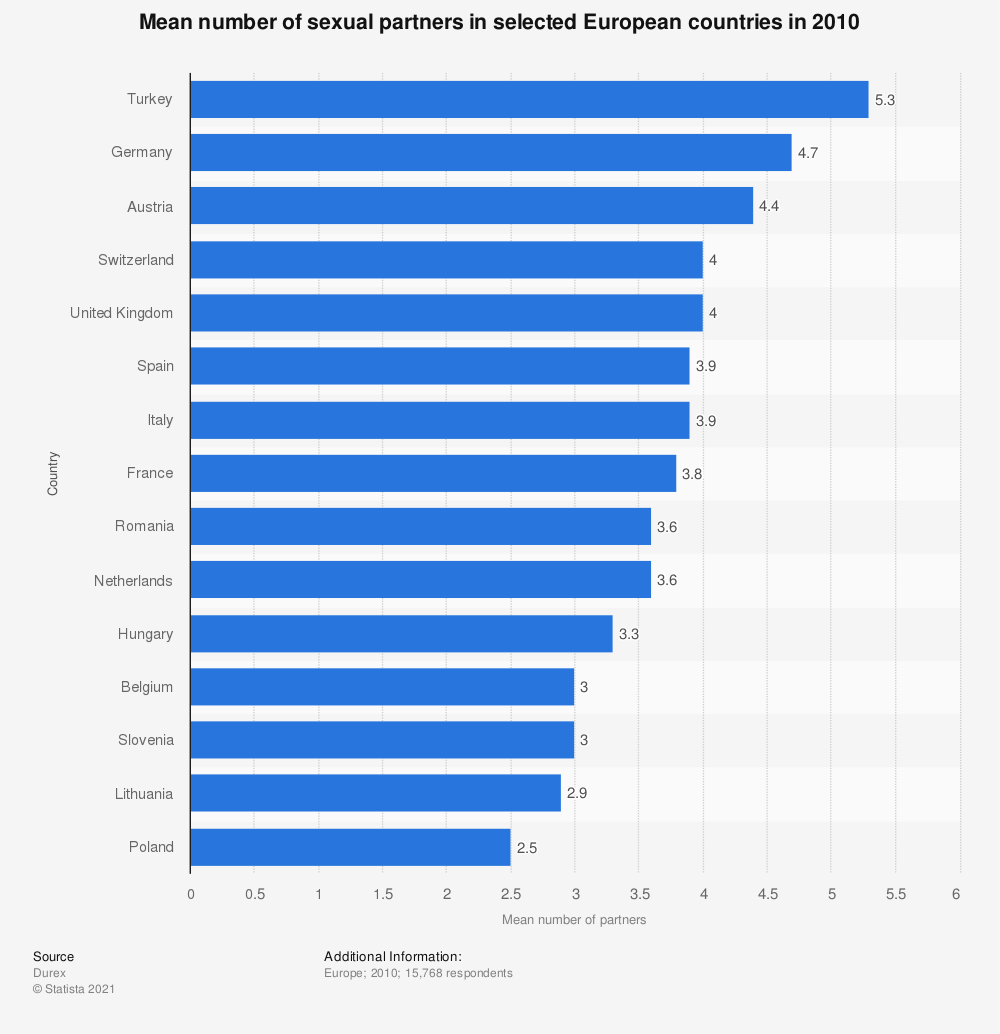 Statistic: Mean number of sexual partners in selected European countries in 2010 | Statista