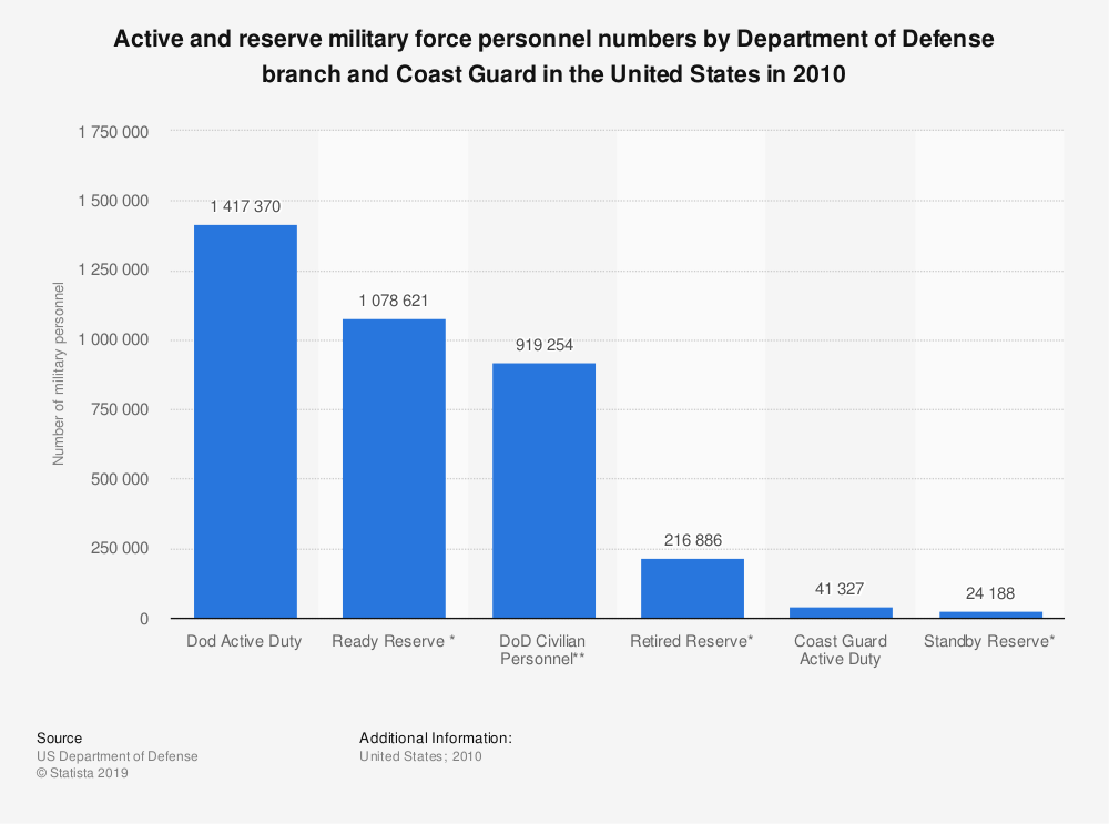 Statistic: Active and reserve military force personnel numbers by Department of Defense branch and Coast Guard in the United States in 2010 | Statista
