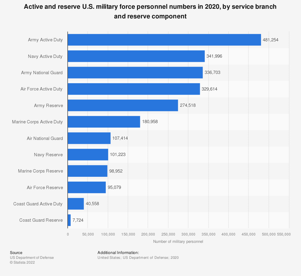 Statistic: Active and reserve U.S. military force personnel numbers by service branch and reserve component in 2018 | Statista