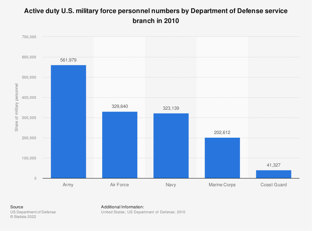 Statistic: Active duty U.S. military force personnel numbers by Department of Defense service branch in 2010 | Statista