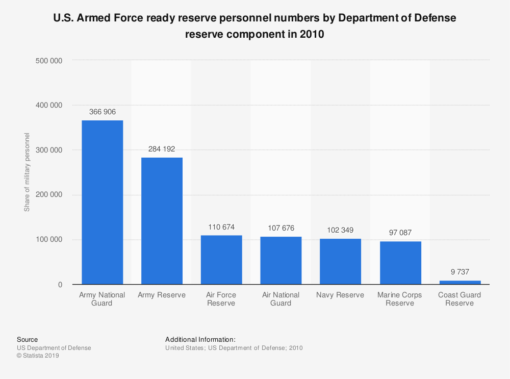 Statistic: U.S. Armed Force ready reserve personnel numbers by Department of Defense reserve component in 2010 | Statista
