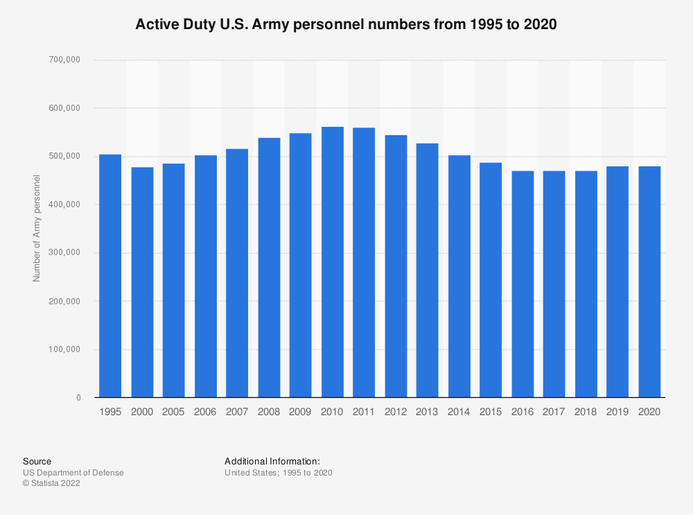 Statistic: Active Duty U.S. Army personnel numbers from 1995 to 2019 | Statista