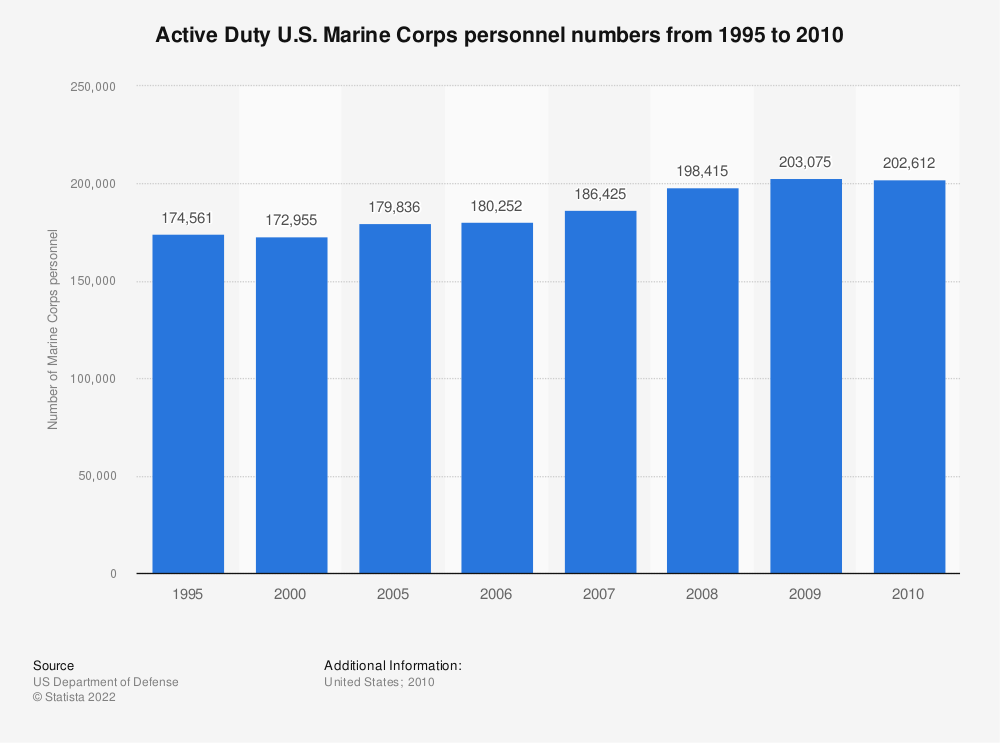 Statistic: Active Duty U.S. Marine Corps personnel numbers from 1995 to 2010 | Statista