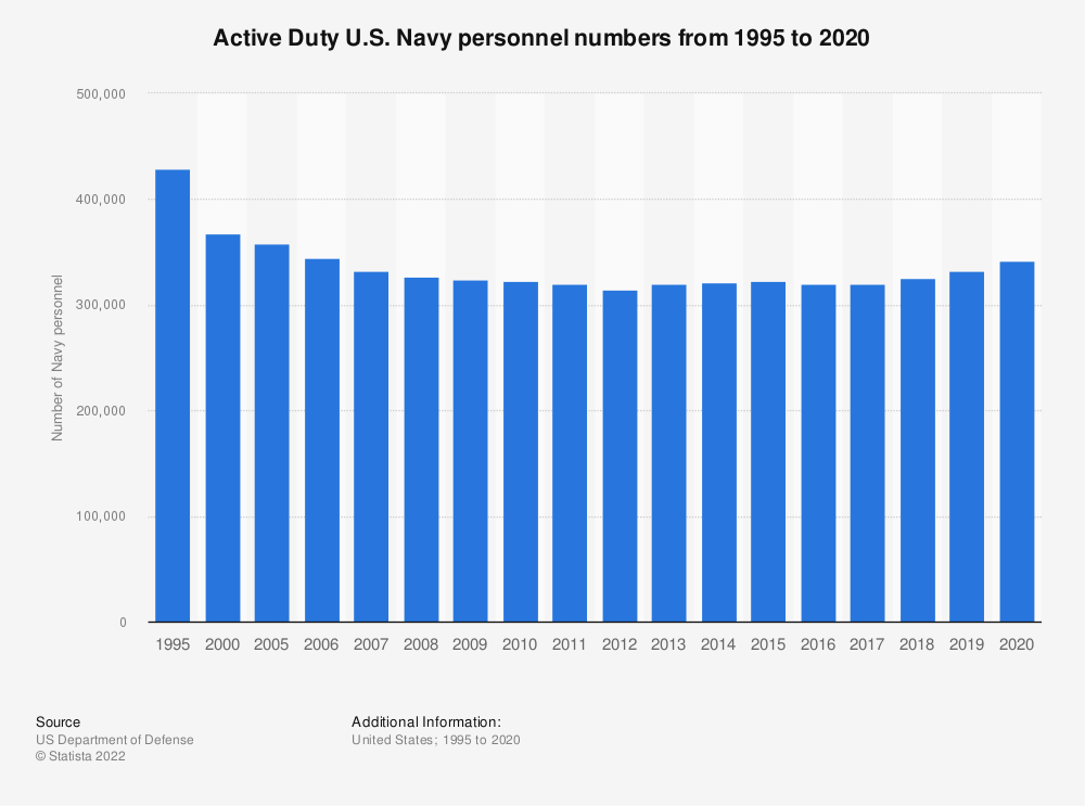 Statistic: Active Duty U.S. Navy personnel numbers from 1995 to 2018 | Statista