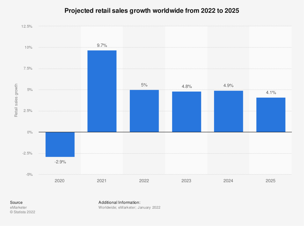 Statistic: Forecast for retail sales growth worldwide from 2018 to 2022 | Statista