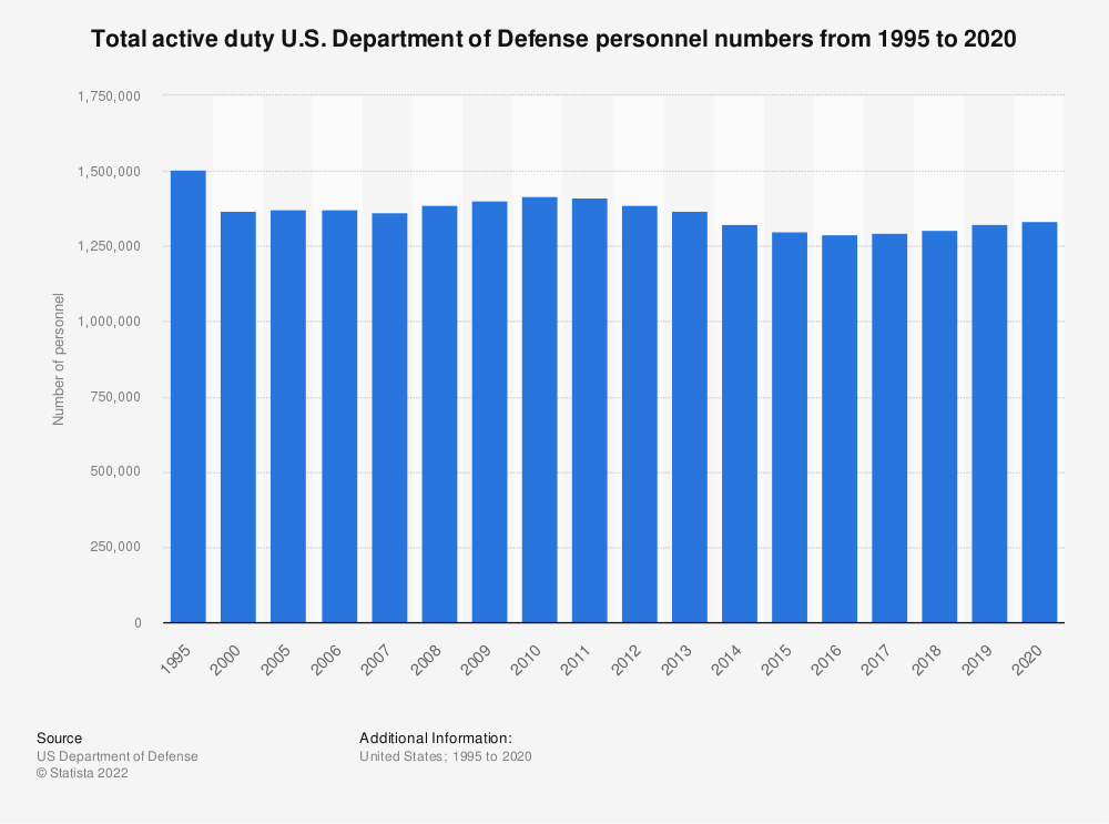 Statistic: Total active duty U.S. Department of Defense personnel numbers from 1995 to 2018 | Statista