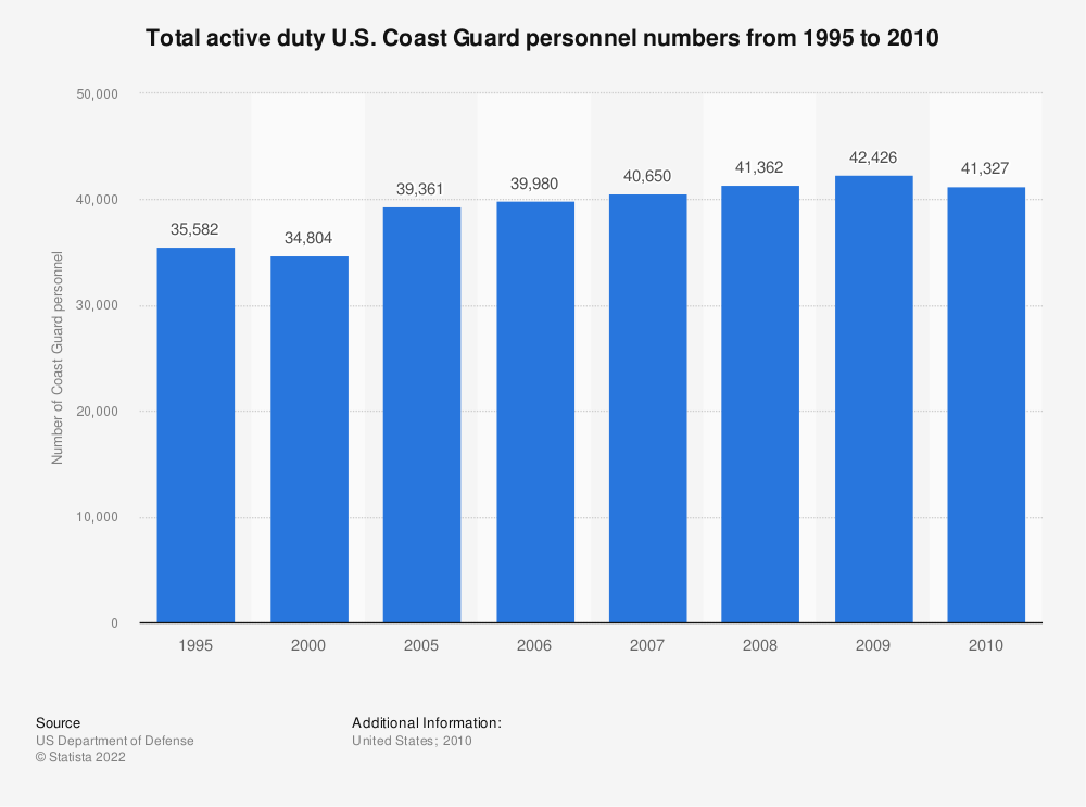 Statistic: Total active duty U.S. Coast Guard personnel numbers from 1995 to 2010 | Statista