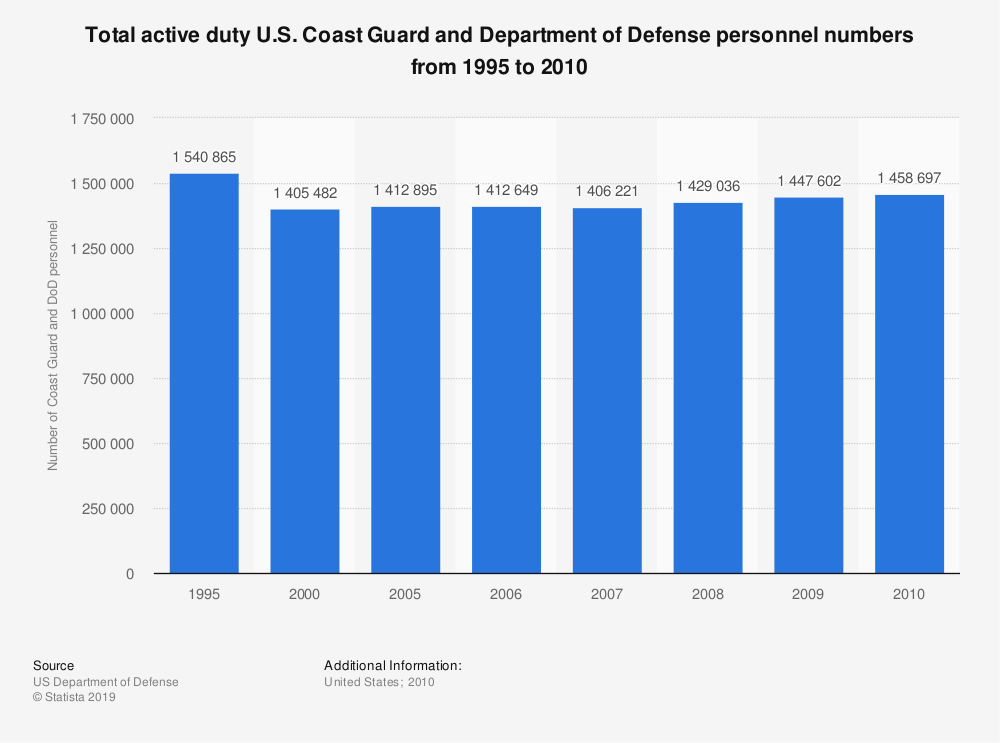 Statistic: Total active duty U.S. Coast Guard and Department of Defense personnel numbers from 1995 to 2010 | Statista