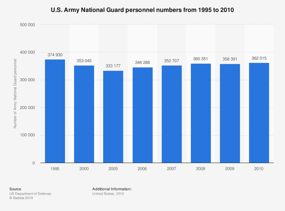 Statistic:  U.S. Army National Guard personnel numbers from 1995 to 2010   Statista
