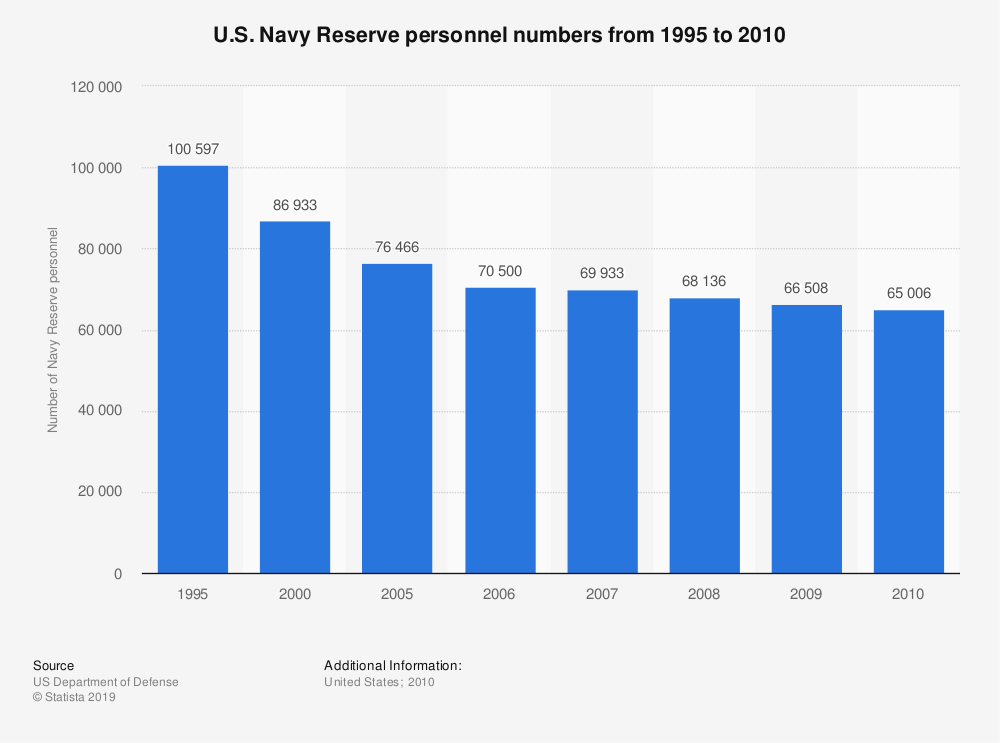 Statistic:  U.S. Navy Reserve personnel numbers from 1995 to 2010 | Statista