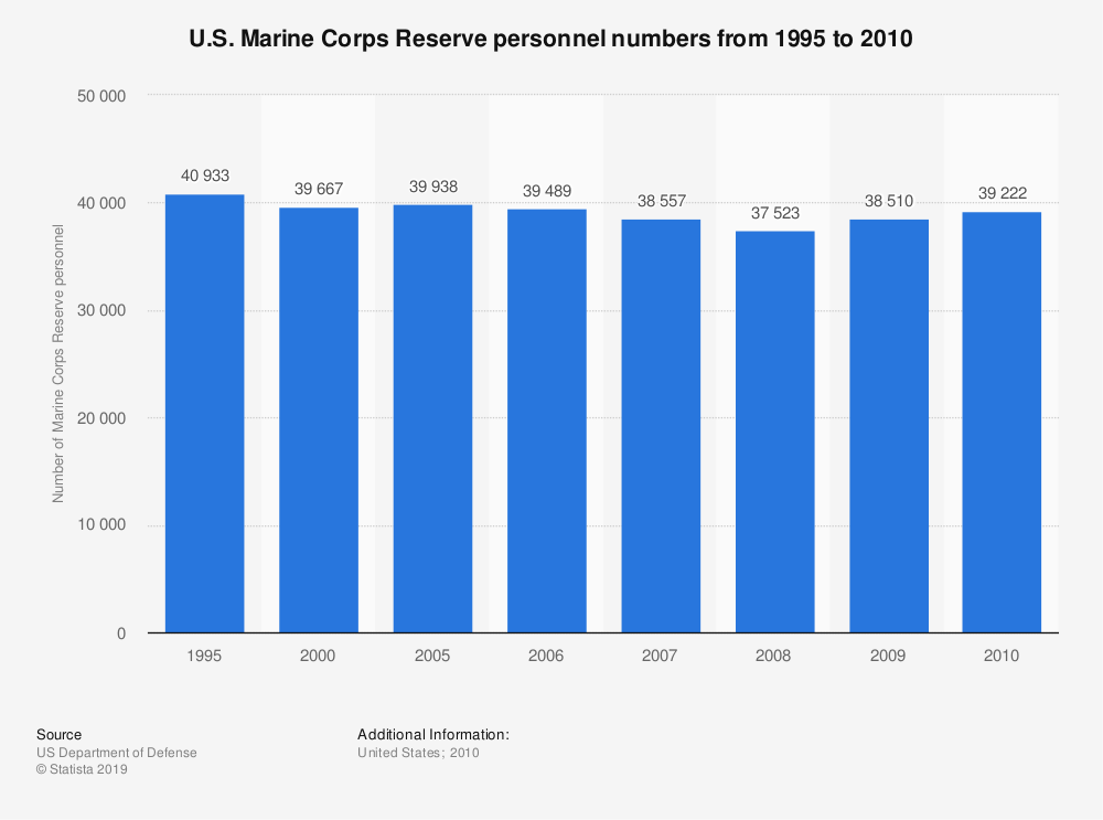 Statistic:  U.S. Marine Corps Reserve personnel numbers from 1995 to 2010 | Statista
