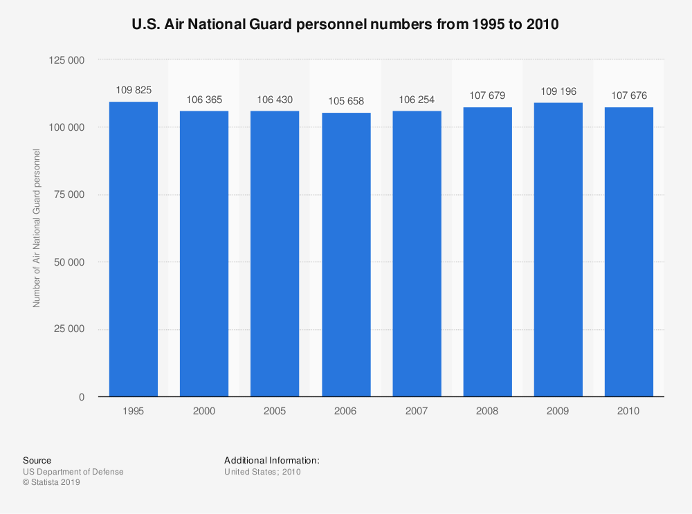 Statistic:  U.S. Air National Guard personnel numbers from 1995 to 2010 | Statista