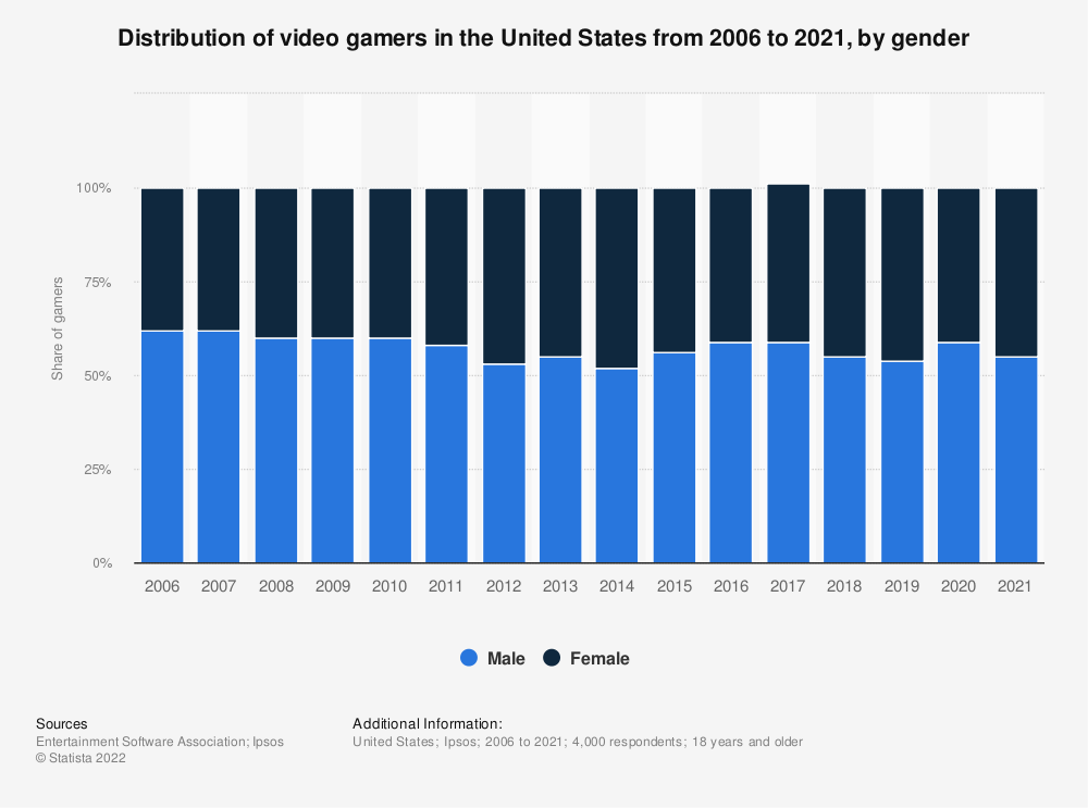 Statistic: Distribution of computer and video gamers in the United States from 2006 to 2019, by gender | Statista