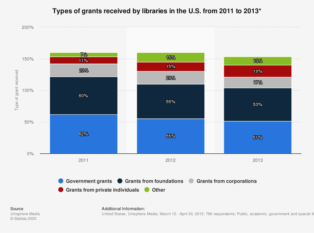 Statistic: Types of grants received by libraries in the U.S. from 2011 to 2013* | Statista