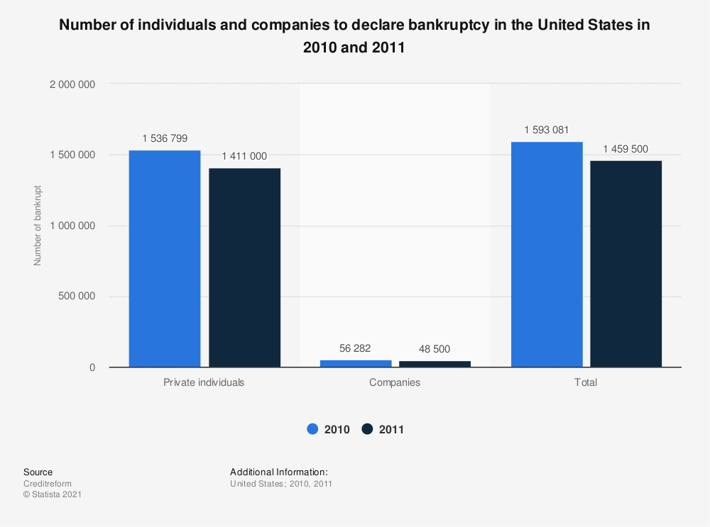 Statistic: Number of individuals and companies to declare bankruptcy in the United States in 2010 and 2011 | Statista